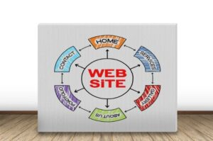 Website Essentials: 11 Sections Every Website Should Have